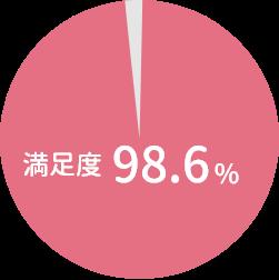 満足度98.6%